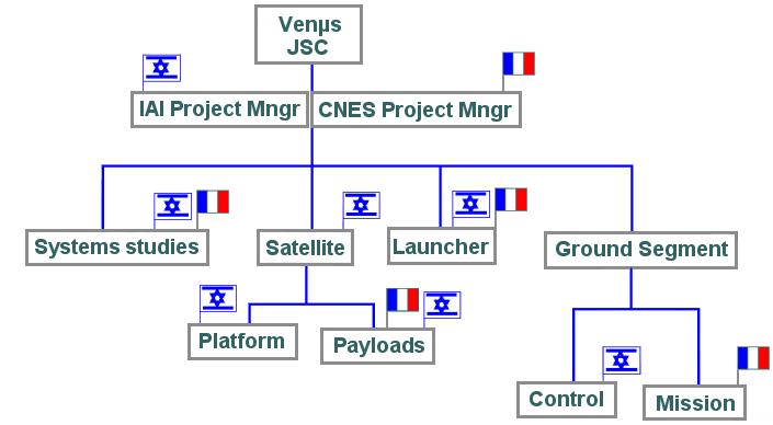 bpc_venus-organisation_en.png