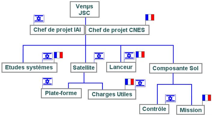 bpc_venus-organisation_fr.png